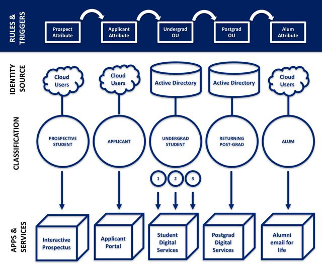 Classifications_IAM_Cloud.png