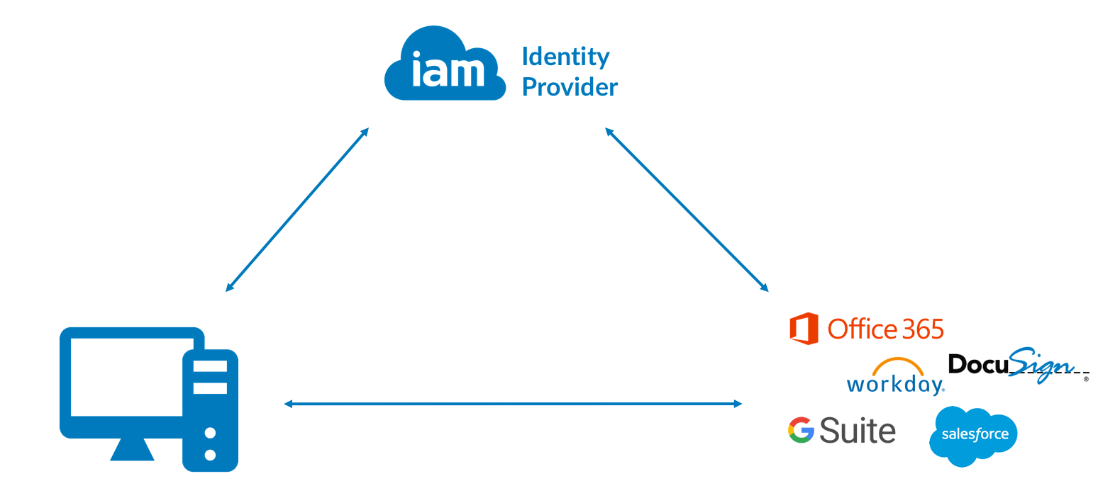 IAM Cloud Structure 5.png
