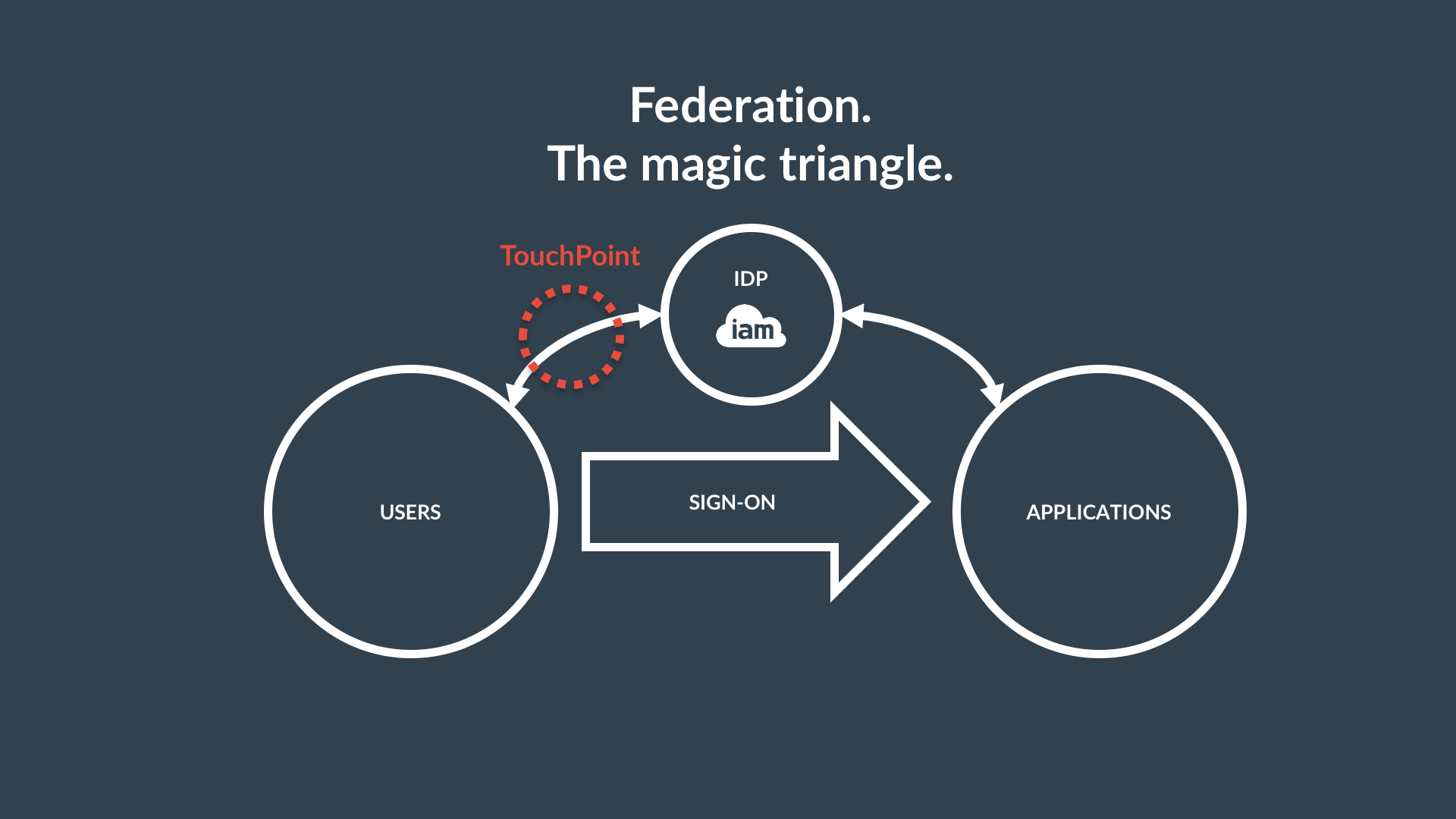 federation triangle.png