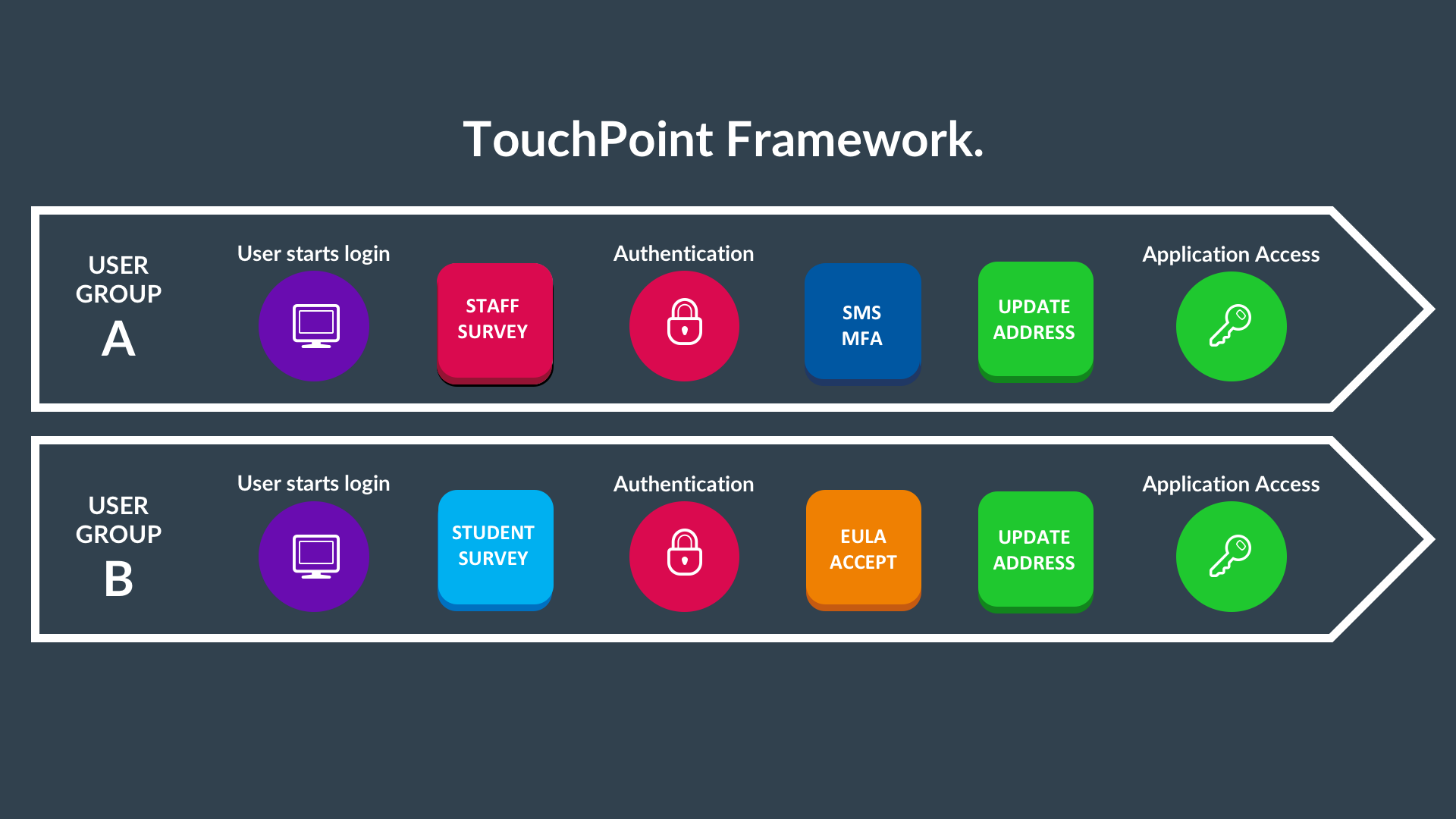 touchpoint flow.png